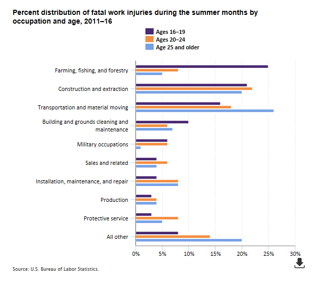 Chart showing percent distribution of fatal work injuries during the summer months by occupation and age, 2011–16