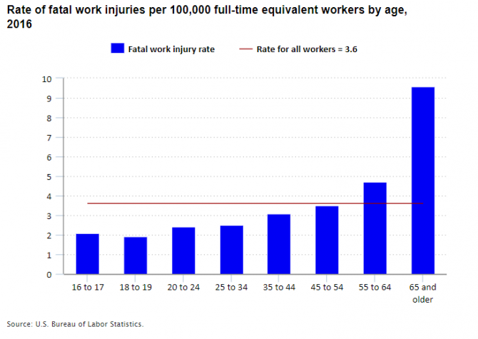 Chart showing rate of fatal work injuries per 100,000 full-time equivalent workers by age, 2016