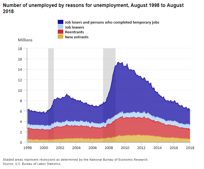 A chart showing the number of unemployed by the reason for unemployment from 1998 to 2018