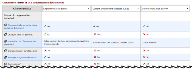 Snippet of interactive guide on BLS compensation data.