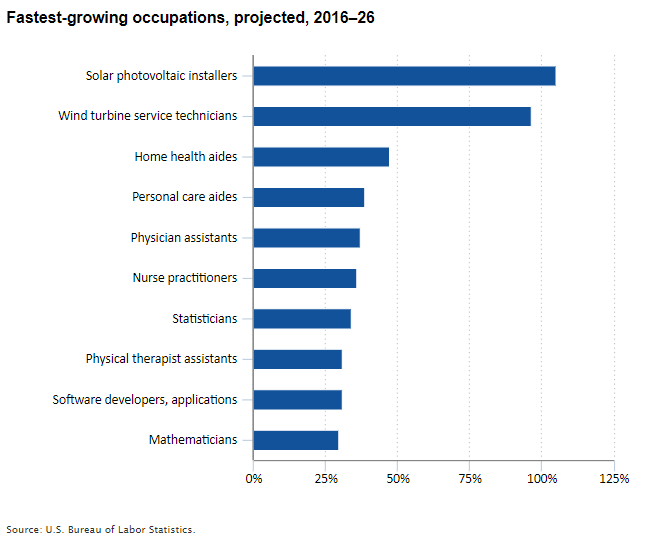 Fastest-growing occupations, projected, 2016–26