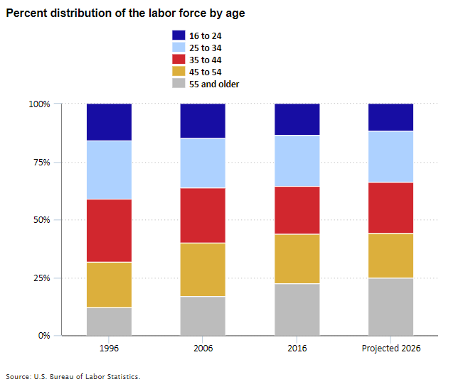 Percent distribution of the labor force by age in 1996, 2006, 2016, and projected 2026