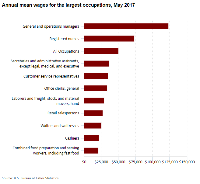 Annual mean wages for the largest occupations, May 2017