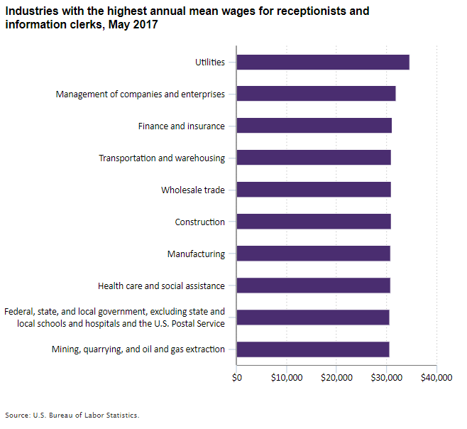 Industries with the highest annual mean wages for receptionists and information clerks, May 2017