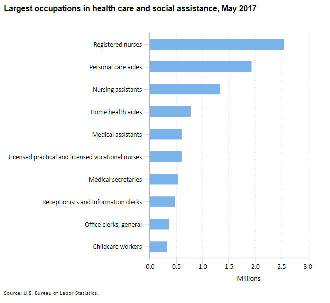 Largest occupations in health care and social assistance, May 2017