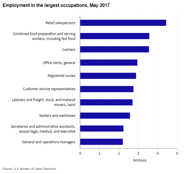 Employment in the largest occupations, May 2017