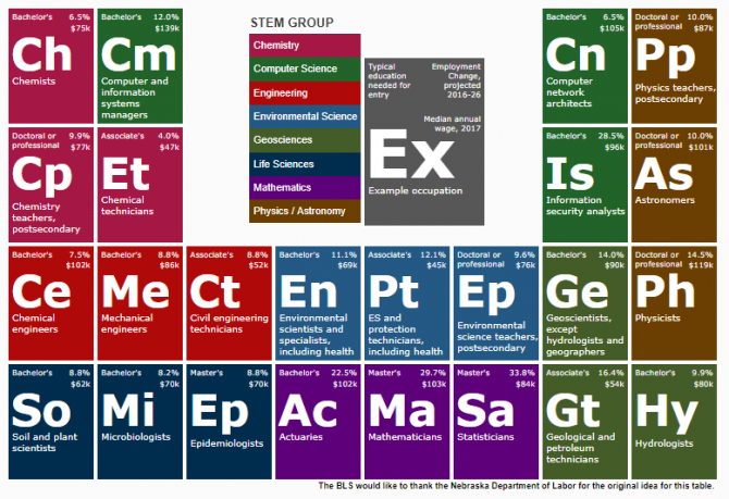 Periodic Table of Science, Technology, Engineering, and Mathematics occupations