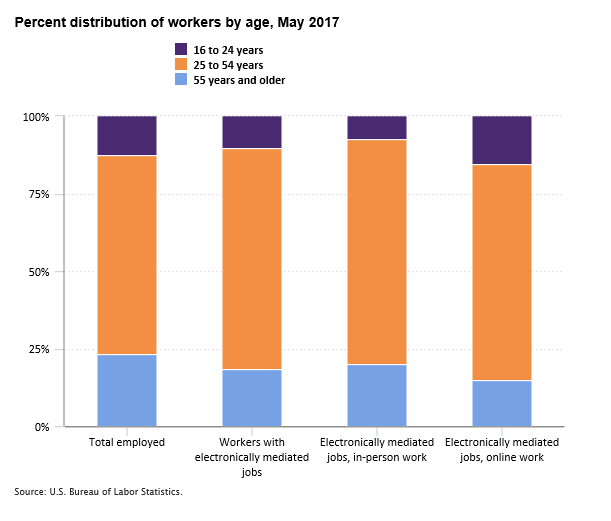 Percent distribution of workers by age, May 2017