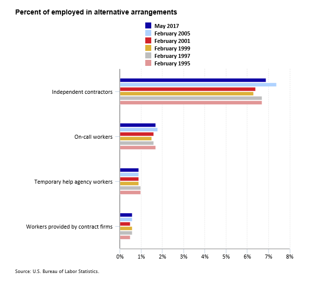 Percent of employed in alternative arrangements