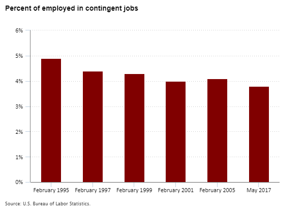 Percent of employed in contingent jobs