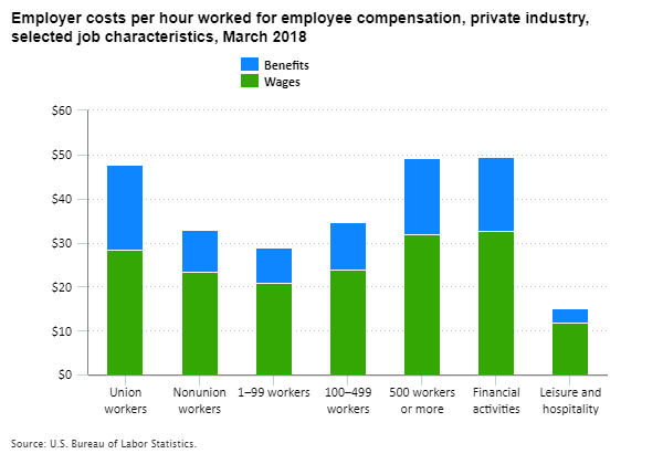 Employer costs per hour worked for employee compensation, private industry, selected job characteristics, March 2018