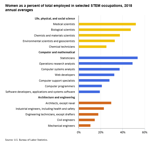 Women as a percent of total employed in selected STEM occupations, 2018 annual averages