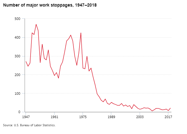 Annual work stoppages involving 1,000 or more workers, 1947–2018