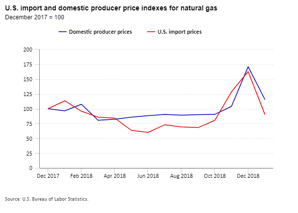 U.S. import and domestic producer price indexes for natural gas, December 2017 to January 2019
