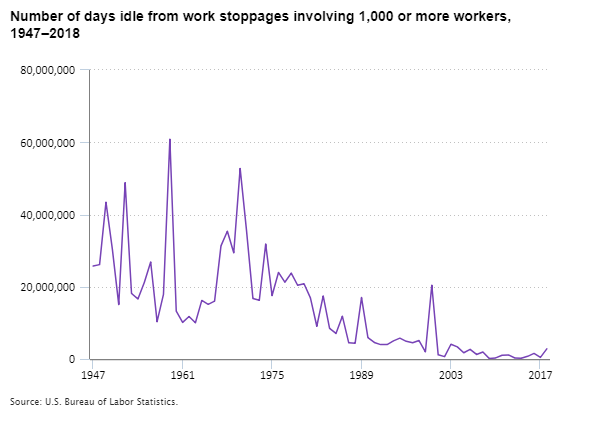 Number of days idle from work stoppages involving 1,000 or more workers, 1947–2018
