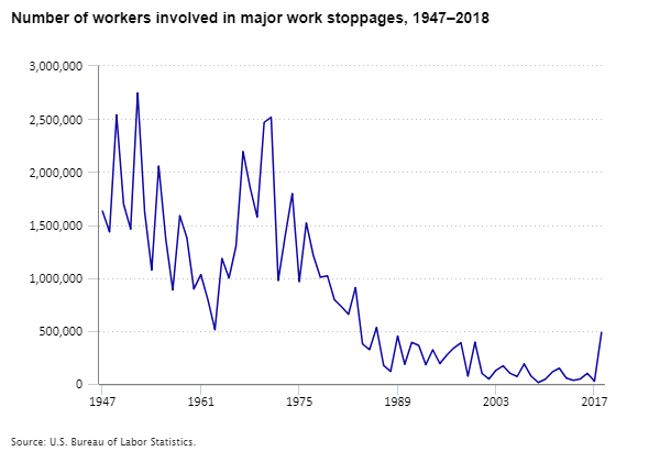 Number of workers involved in major work stoppages, 1947–2018