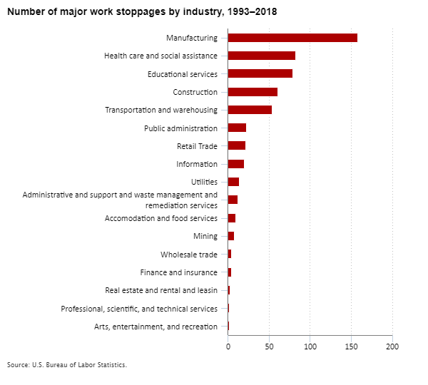 Number of major work stoppages by industry, 1993–2018