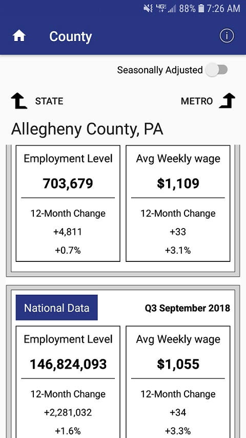 The BLS Local Data App showing employment and wage data for Allegheny County, Pennsylvania.