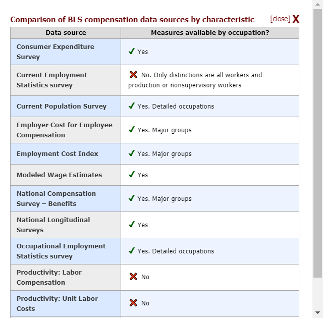 A table showing the occupational information available from several BLS data sources on compensation.