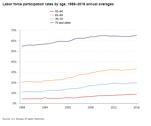 Chart showing labor force participation rates for people age 55 and older from 1988 to 2018