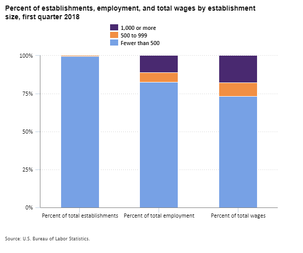 Chart showing the share of establishments, employment, and total wages by establishment size in the first quarter of 2018