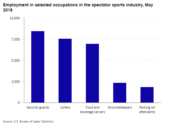 Employment in selected occupations in the spectator sports industry, May 2018
