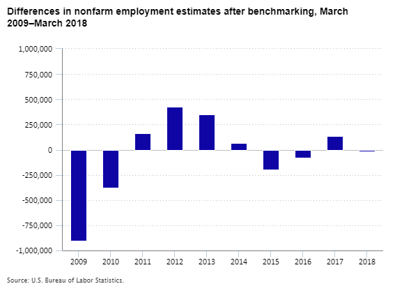 Chart showing differences in nonfarm employment after benchmarking, 2009–18