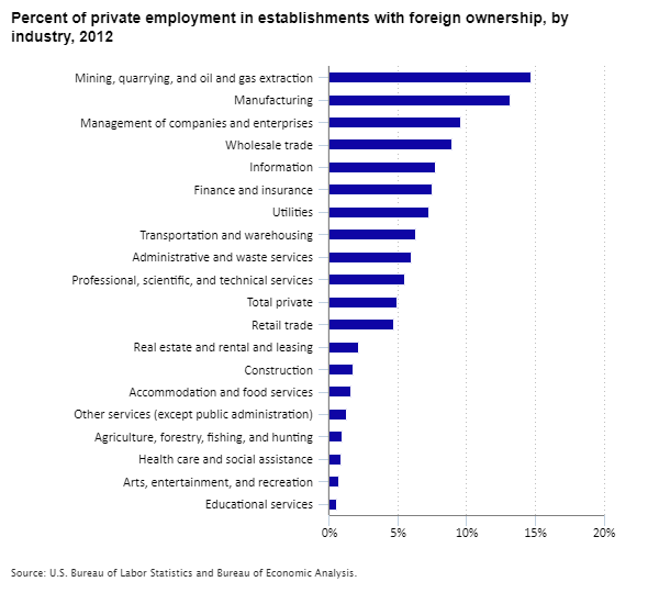 Chart showing percent of private employment in establishments with foreign ownership, by industry, 2012
