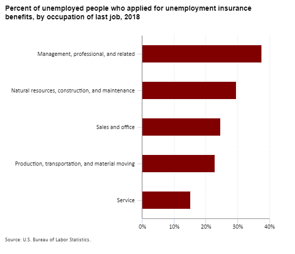 Percent of unemployed people who applied for unemployment insurance benefits, by occupation of last job, 2018