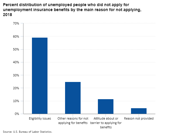 Percent distribution of unemployed people who did not apply for unemployment insurance benefits  by the main reason for not applying, 2018