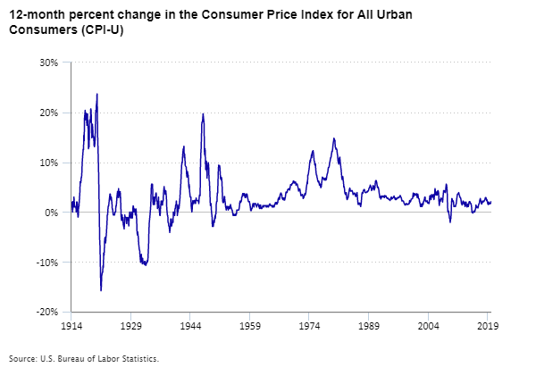 Chart showing 12-month percent change in the Consumer Price Index for All Urban Consumers (CPI-U), 1914 to 2019