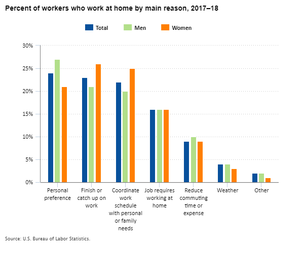 Percent of workers who work at home by main reason, 2017–18