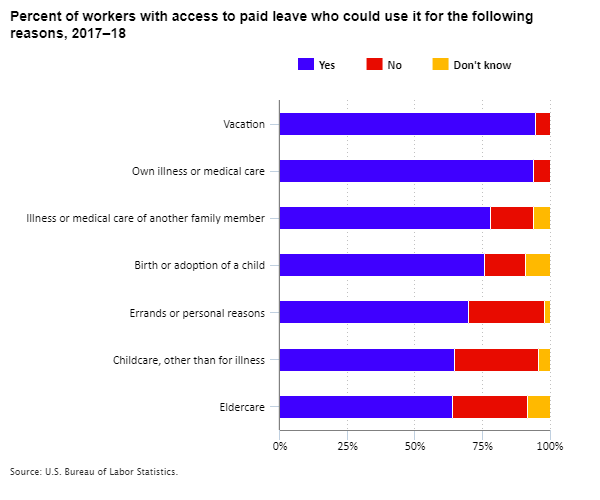 Percent of workers with access to paid leave who could use it for the following reasons, 2017–18