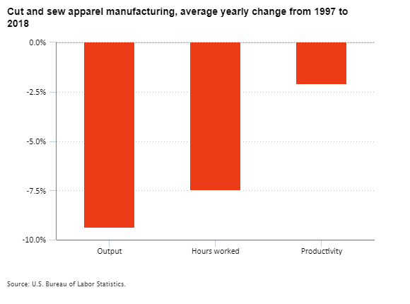 Cut and sew apparel manufacturing, average yearly percent change in output, hours worked, and productivity from 1997 to 2018