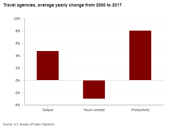 Travel agencies, average yearly percent change in output, hours worked, and productivity from 2000 to 2017