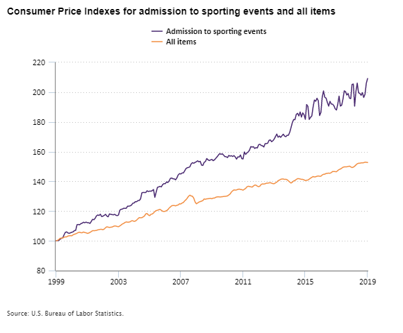 Consumer Price Indexes for admission to sporting events and all items, 1999–2019