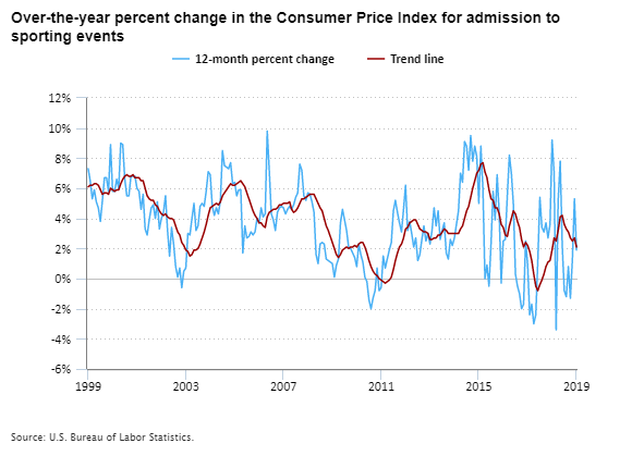 Over-the-year percent change in the Consumer Price Index for admission to sporting events, 1999–2019