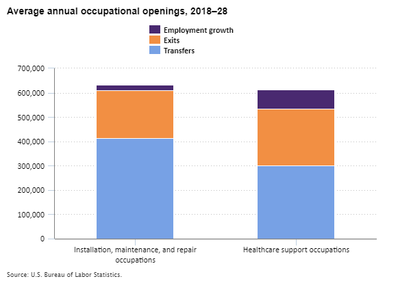 Average annual occupational openings for installation, maintenance, and repair occupations and healthcare support occupations, 2018–28
