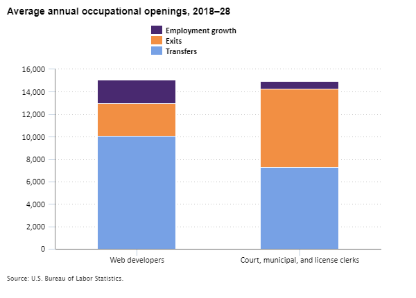Average annual occupational openings for web developers and court, municipal, and license clerks, 2018–28