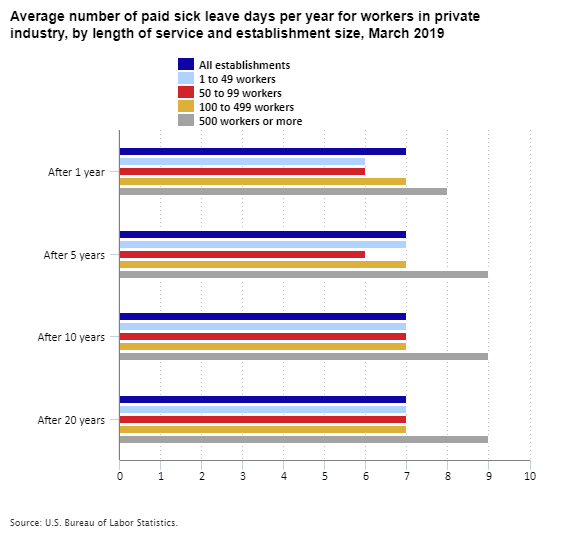 Average number of paid sick leave days per year for workers in private industry, by length of service and establishment size, March 2019