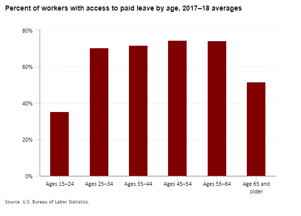 Percent of workers with access to paid leave by age, 2017–18 averages