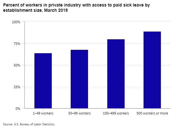 Percent of workers in private industry with access to paid sick leave by establishment size, March 2019