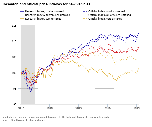 Chart showing trends in research and official price indexes for new vehicles, 2007 to 2020