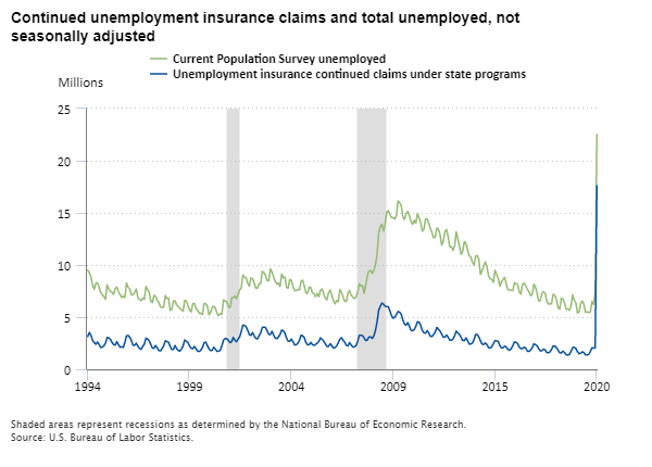 Continued unemployment insurance claims and total unemployed, 1994–2020, not seasonally adjusted