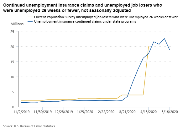 Continued unemployment insurance claims and unemployed job losers who were unemployed 26 weeks or fewer, November 2019 to May 2020, not seasonally adjusted