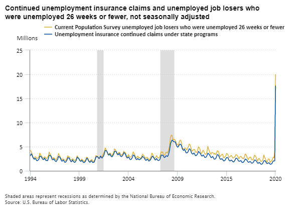 Continued unemployment insurance claims and unemployed job losers who were unemployed 26 weeks or fewer, 1994–2020, not seasonally adjusted
