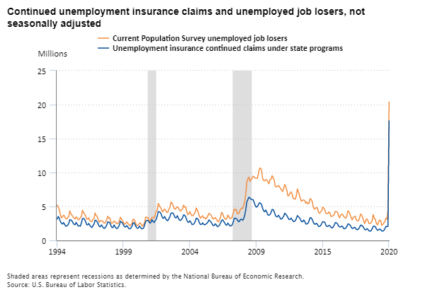 Continued unemployment insurance claims and unemployed job losers, 1994–2020, not seasonally adjusted