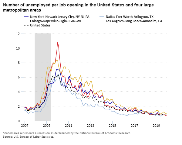 Number of unemployed per job opening in the United States and four large metropolitan areas, 2007–19
