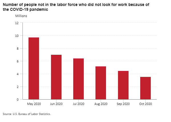 Number of people not in the labor force who did not look for work because of the COVID-19  pandemic, May through October 2020