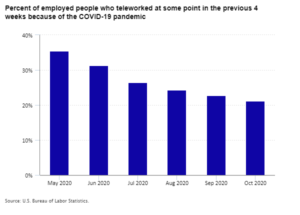 Percent of employed people who teleworked at some point in the previous 4 weeks because of the COVID-19 pandemic, May through October 2020